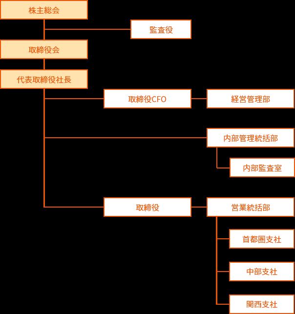 auフィナンシャルパートナー株式会社の組織図